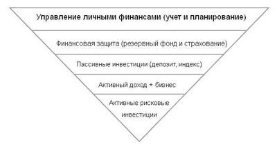 Пирамида финансовой нестабильности