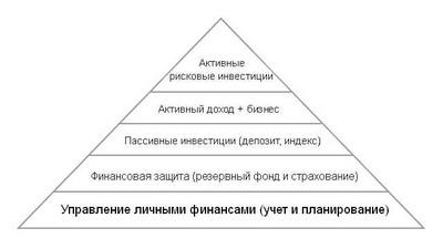 Пирамида финансовой стабильности