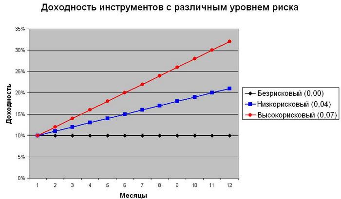 Анализ методик в российской и зарубежной практике