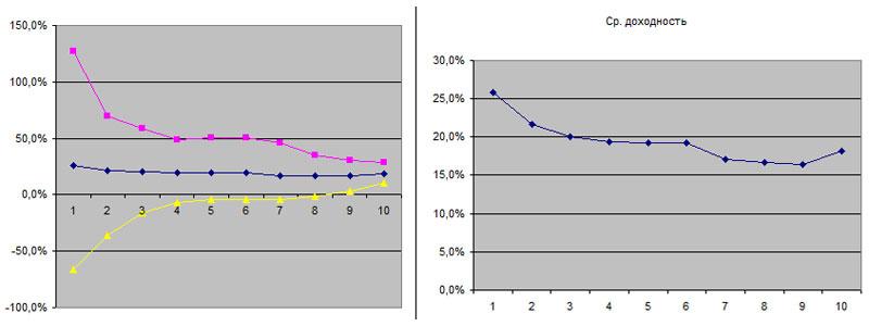 Результаты вложений в ММВБ