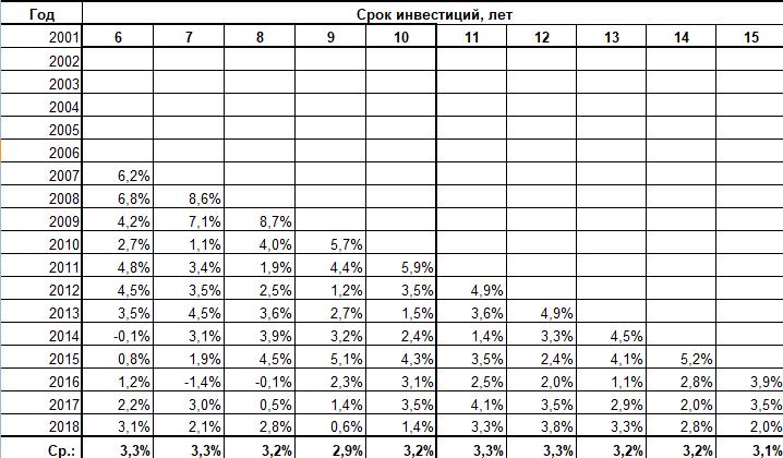 Динамика относительной доходности акций Berkshire