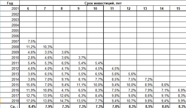 Акции Berkhire: динамика результатов