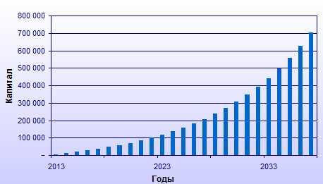 График роста капитала