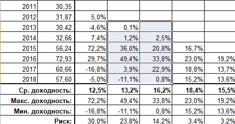 Результаты краткосрочных вложений в доллар