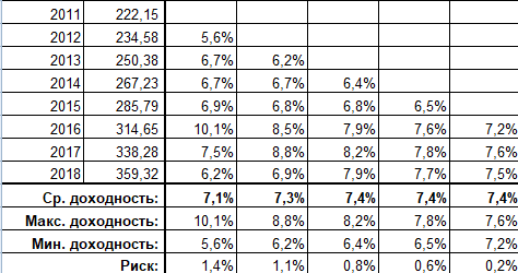 Доходность рублевых банковских депозитов