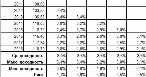 Доходность долларовых банковских депозитов