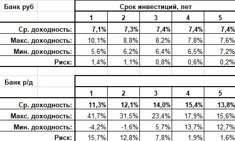 Валютная диверсификация на депозите
