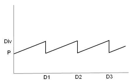 Дивиденды график