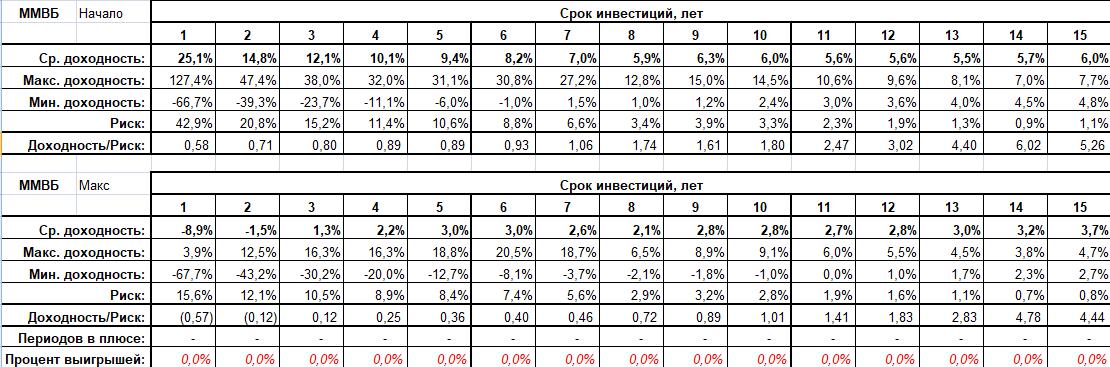 Неудачные точки входа на фондовом рынке РФ - результаты