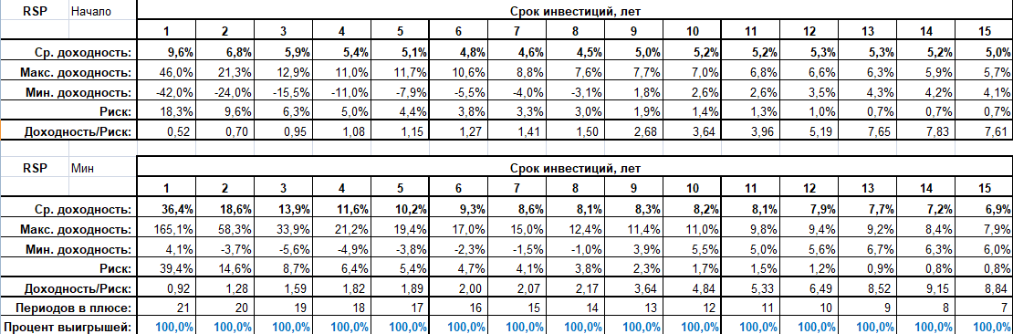 Результаты удачных точек входа при равнодольных инвестициях на рынке США