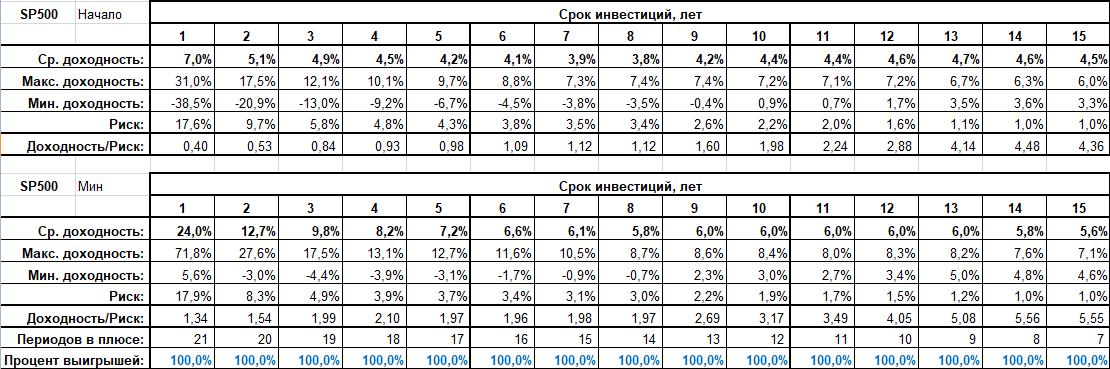 Удачные точки входа на фондовом рынке США - результаты