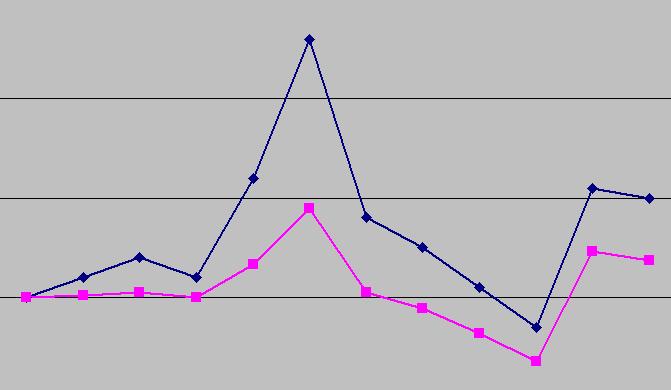 Статистическая связь