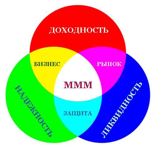 Треугольник инвестиций